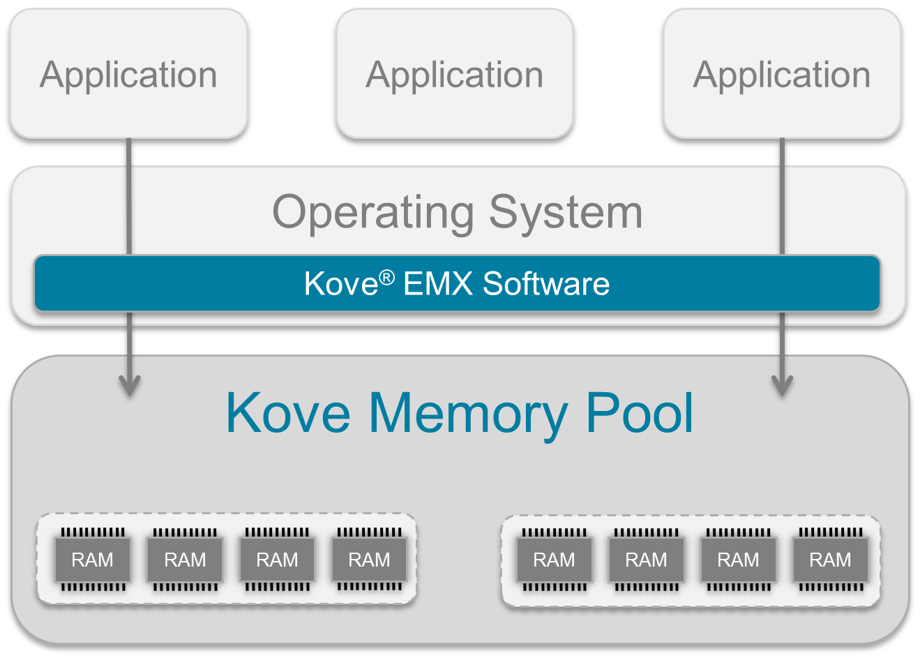 kove application integration diagram